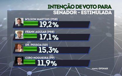 Pesquisa para o Senado: Wilson Martins 19,2% e Frank Aguiar 17,1%