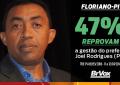 Prefeito Joel Rodrigues tem gestão reprovada por 47% da população