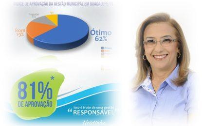 Instituto que deu 81% de aprovação para a prefeita de Guadalupe, é citado na matéria do Fantástico, que premiou Jumento como um dos melhores prefeitos do Brasil.