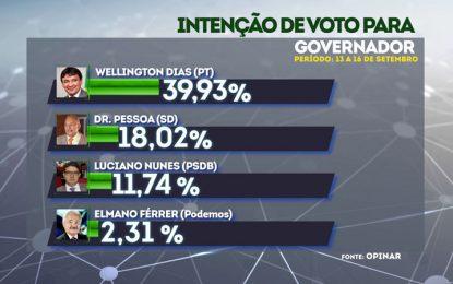 Wellington Dias 39,93%; Dr. Pessoa 18,02%; Luciano Nunes 11,74%  e Elmano Férrer com 2,31% diz pesquisa Opinar